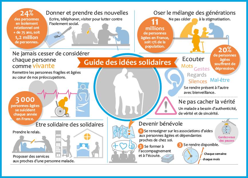 Guide des idées solidaires
